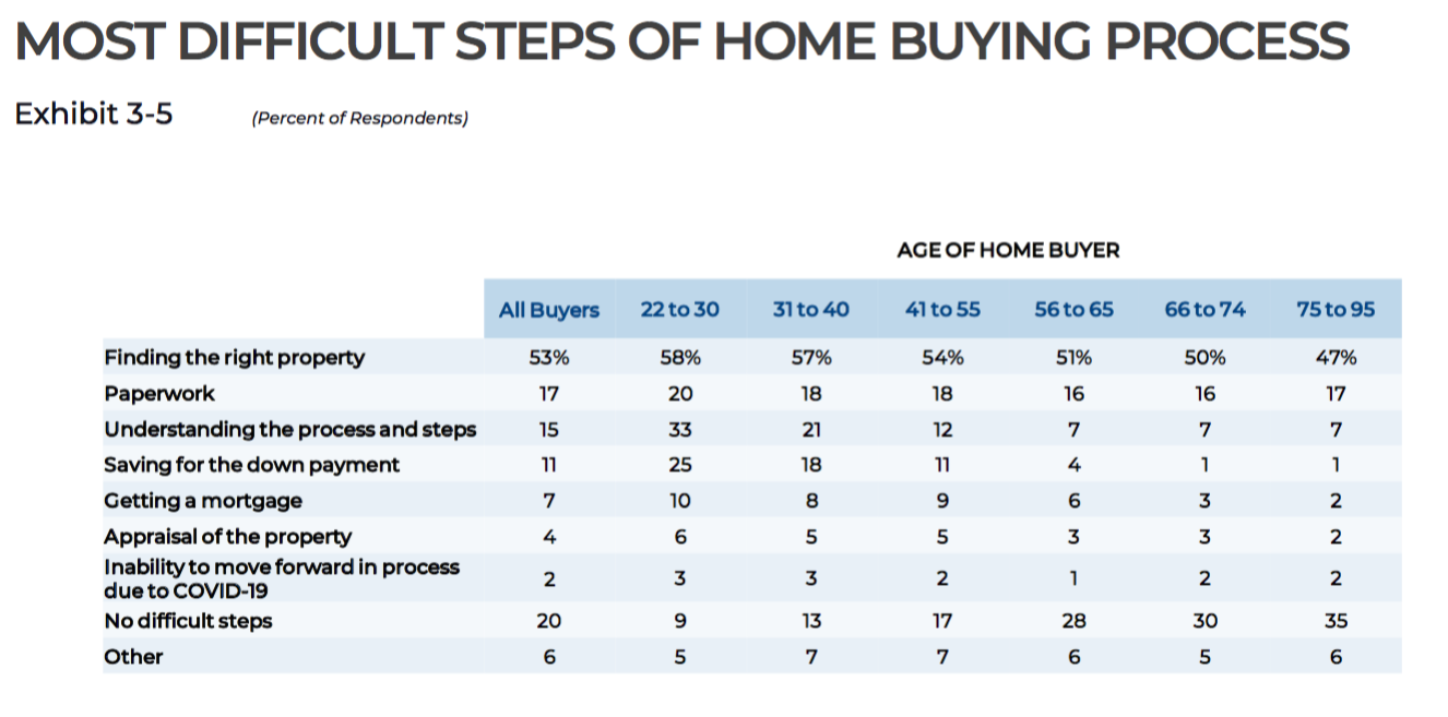 A graphic of survey data showing the most difficult steps in the homebuying process