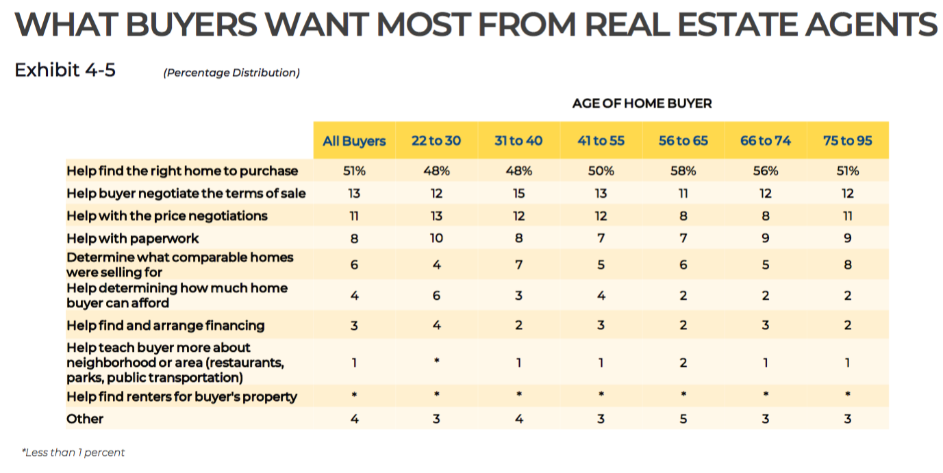 A graphic of survey data showing what buyers want most from real estate agents
