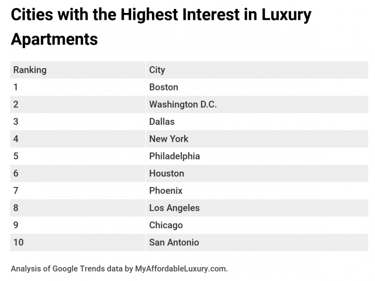 Cities with the highest interest in luxury apartments