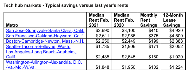 A chart showing rents in tech hub markets and the savings compared to last year's rent prices