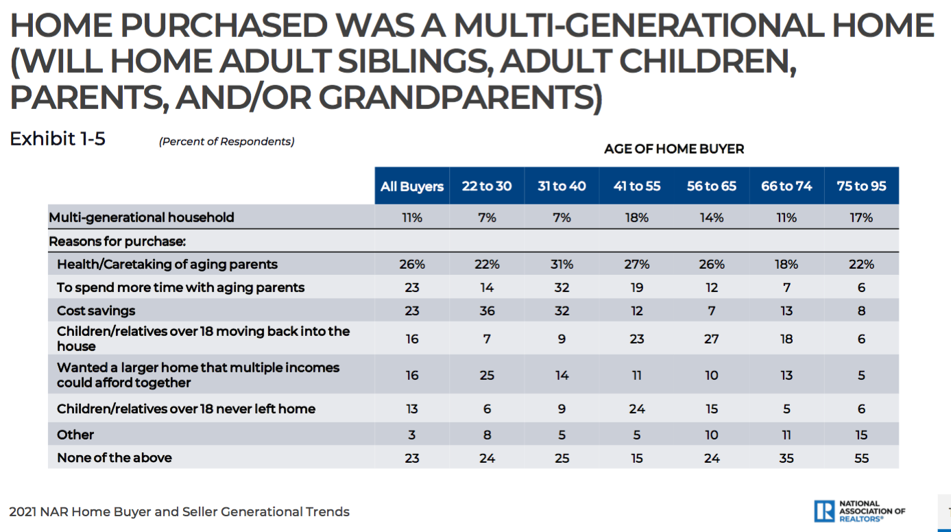 Chart shows multigenerational home purchases