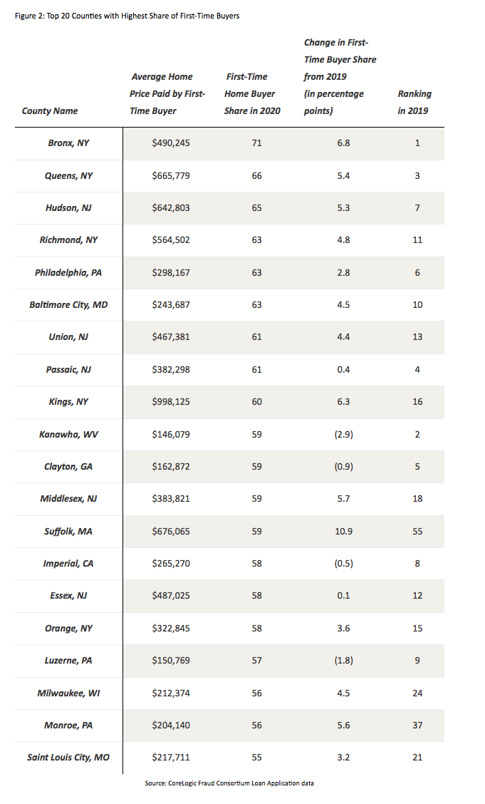 Top 20 counties with the highest share of first-time home buyers.