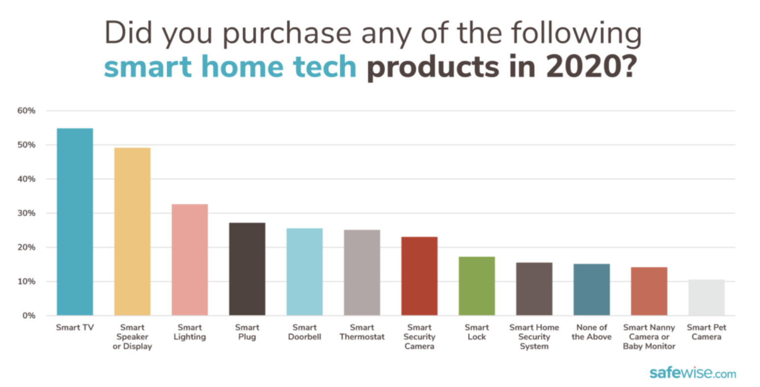 A chart showing results of the survey about which smart home tech products people bought in 2020