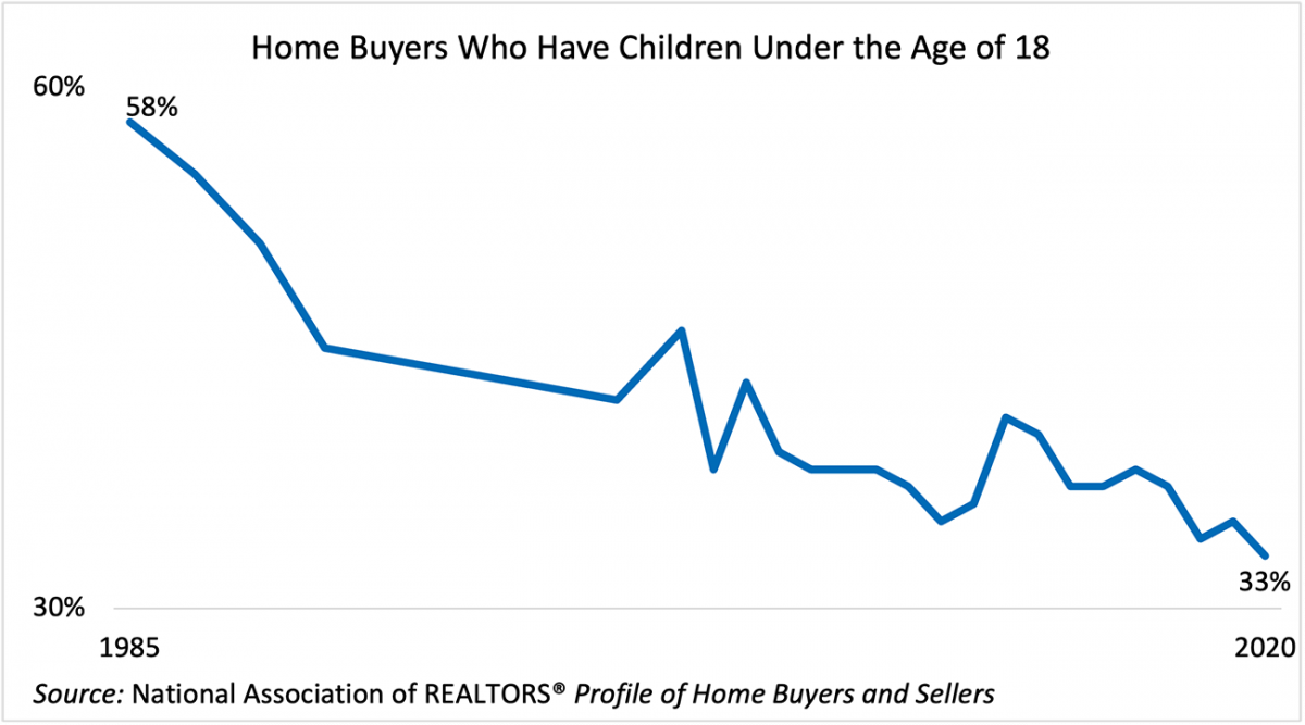 Chart of home buyers with children