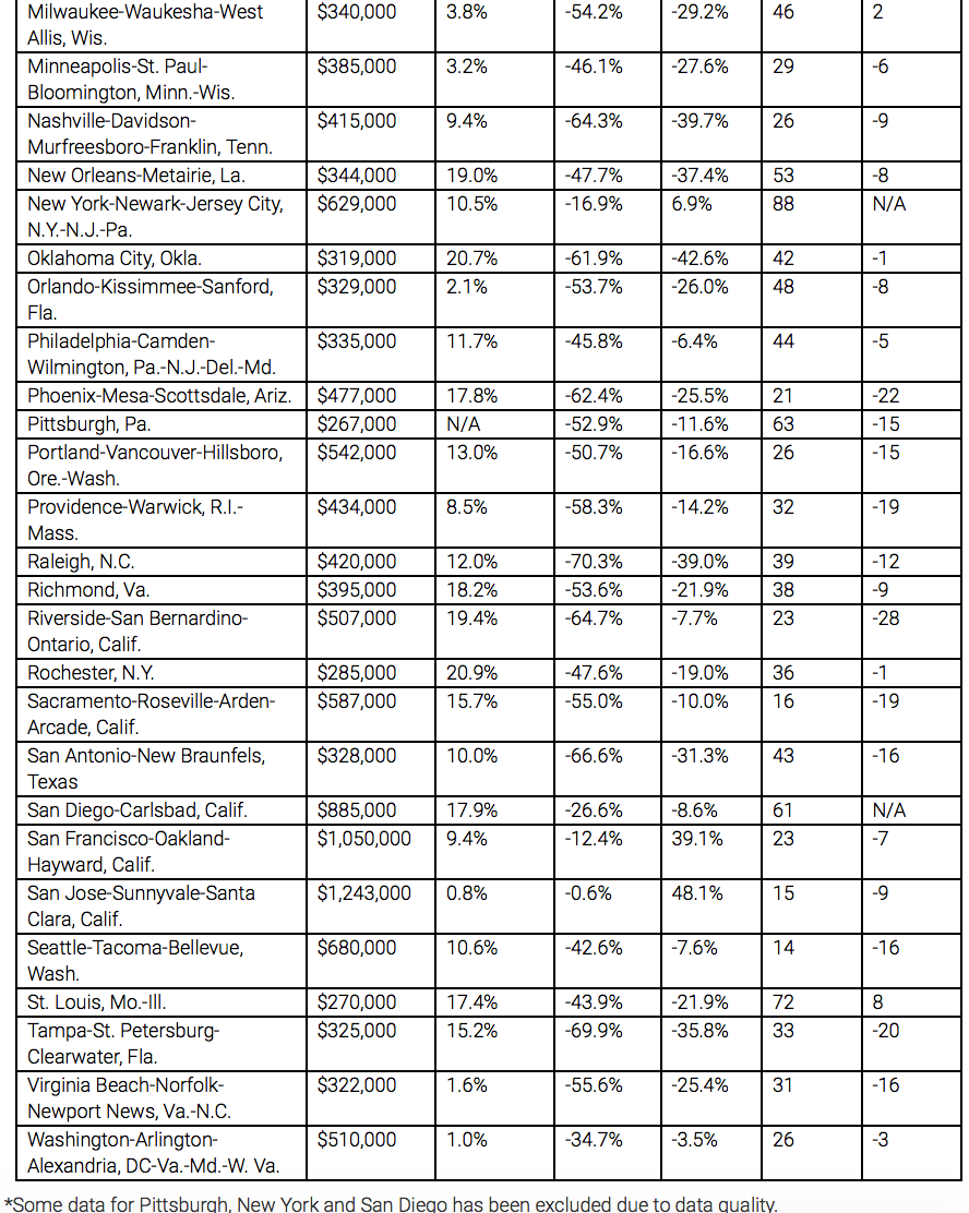 Second half of chart with pricing information in cities
