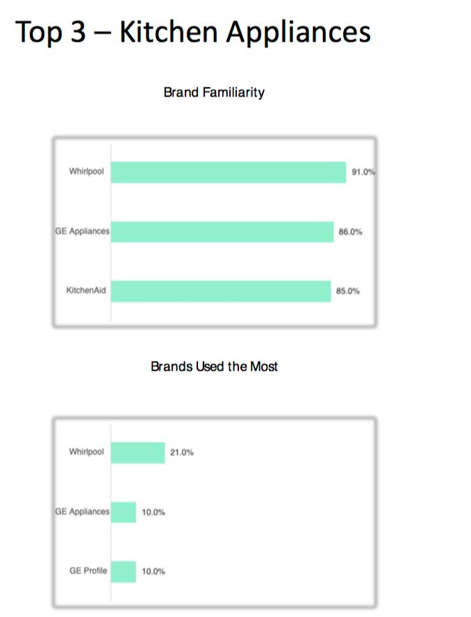 A chart comparing the most familiar brands for kitchen appliances vs. the brands used the most