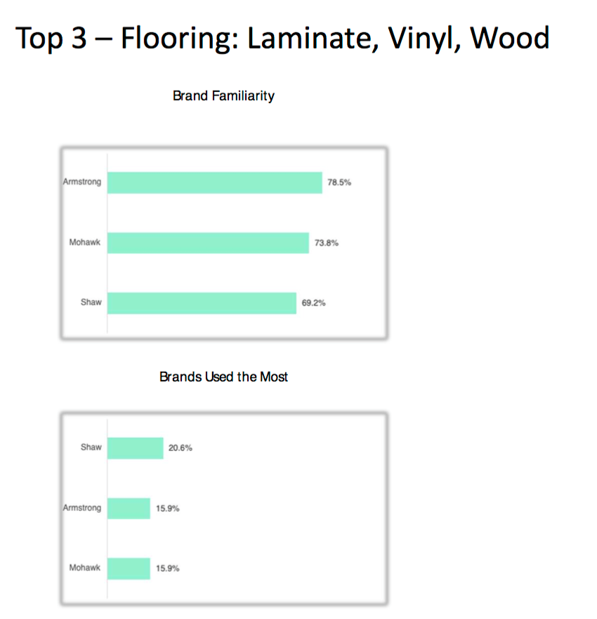A chart comparing the most familiar brands for flooring vs. the brands used the most