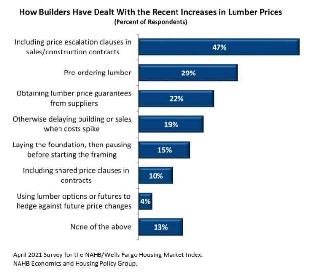 Builder actions to deal with rising lumber prices