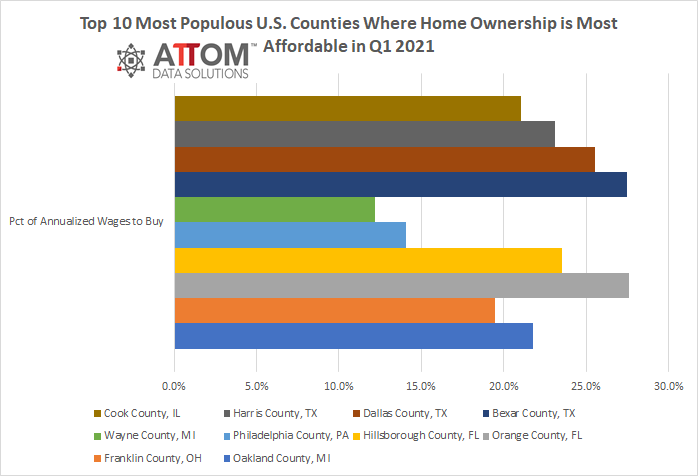 Homeownership affordability in many counties