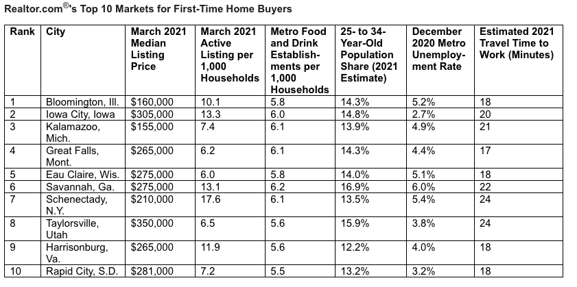 Top 10 Markets for First Time Buyers