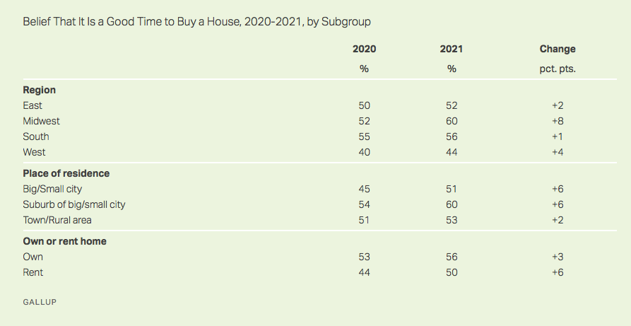 The results of a gallup poll surveying 1,000 adults about whether they believe it is a good time to buy a house.