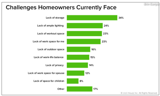 Graph of Challenges Homeowners Currently Face