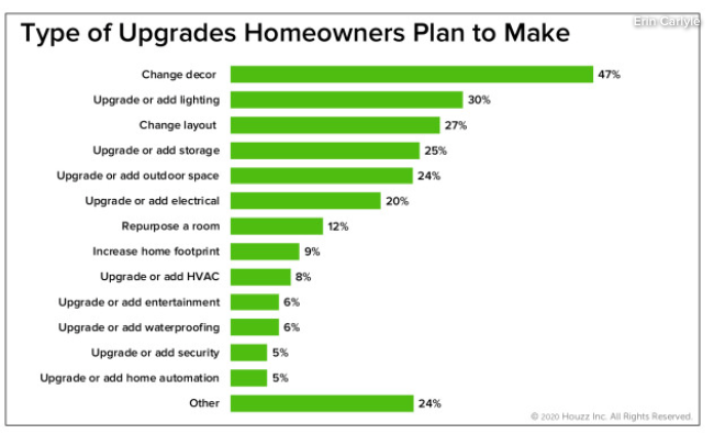 Graphic Showing Types of Upgrades Homeowners Plan to Make