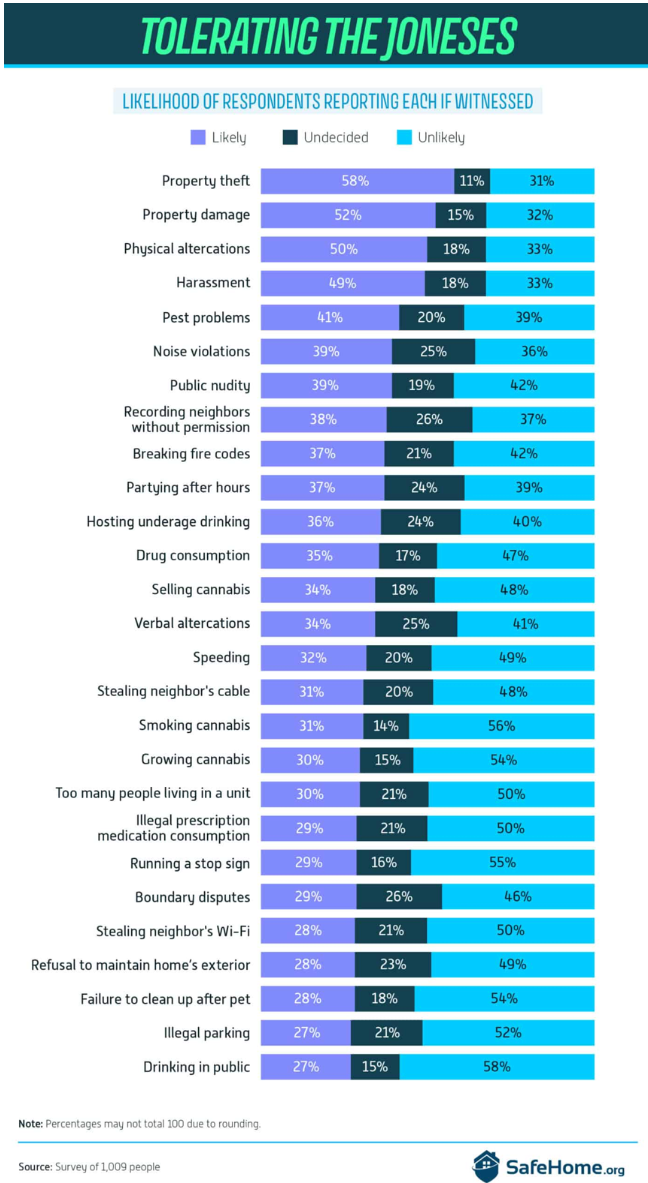 A chart showing the kinds of illegal activity neighbors witness, and the likelihood they would report to the police.