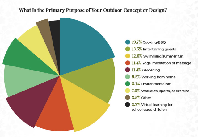 A pie chart showing the different primary purposes/uses for a home's outdoor space.