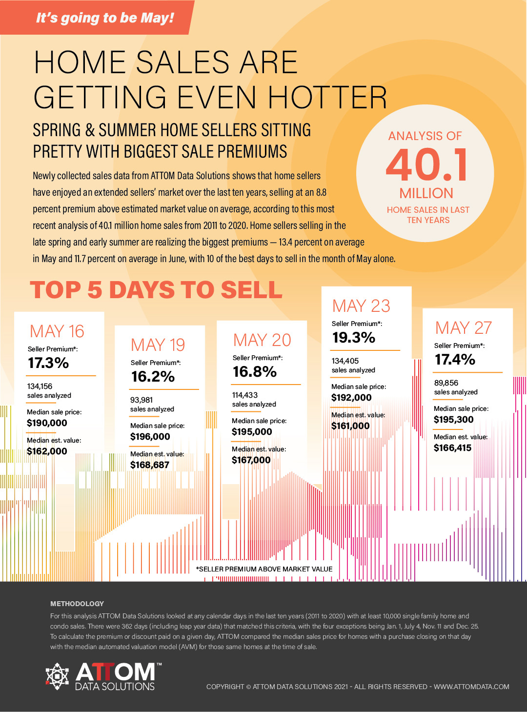 An infographic showing the five best days of the year to list your home for sale.