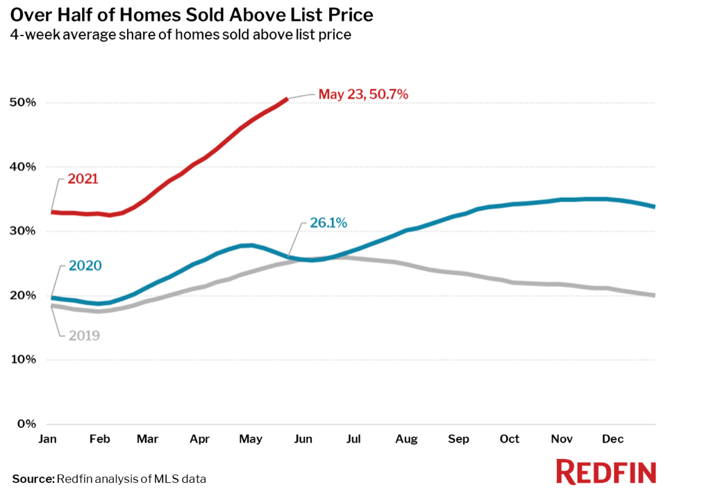 A line graph from Redfin tracking the number of homes that sold over list price by month in 2019, 2020, and 2021 so far.