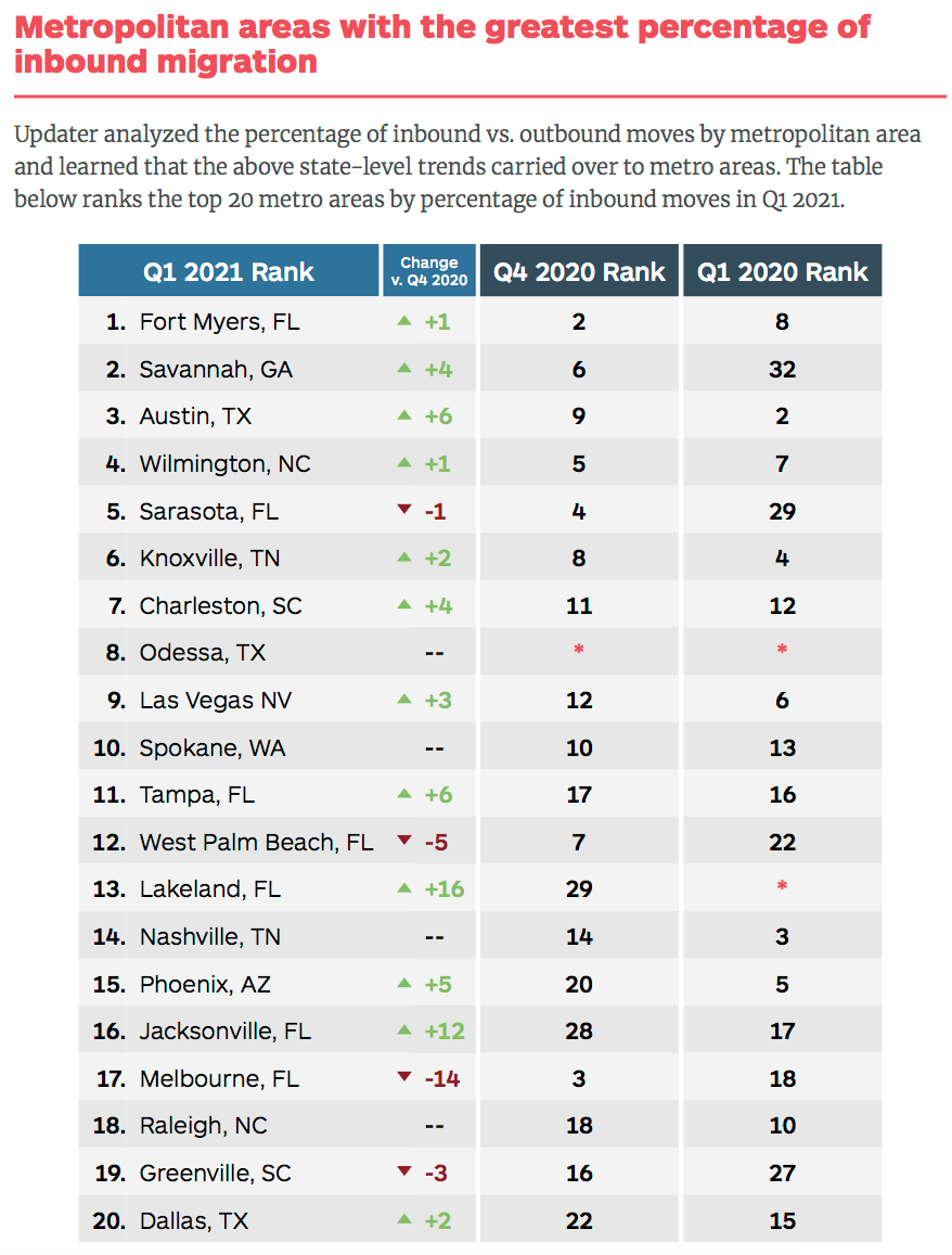 List of metro areas with the greatest percentage of inbound migration.