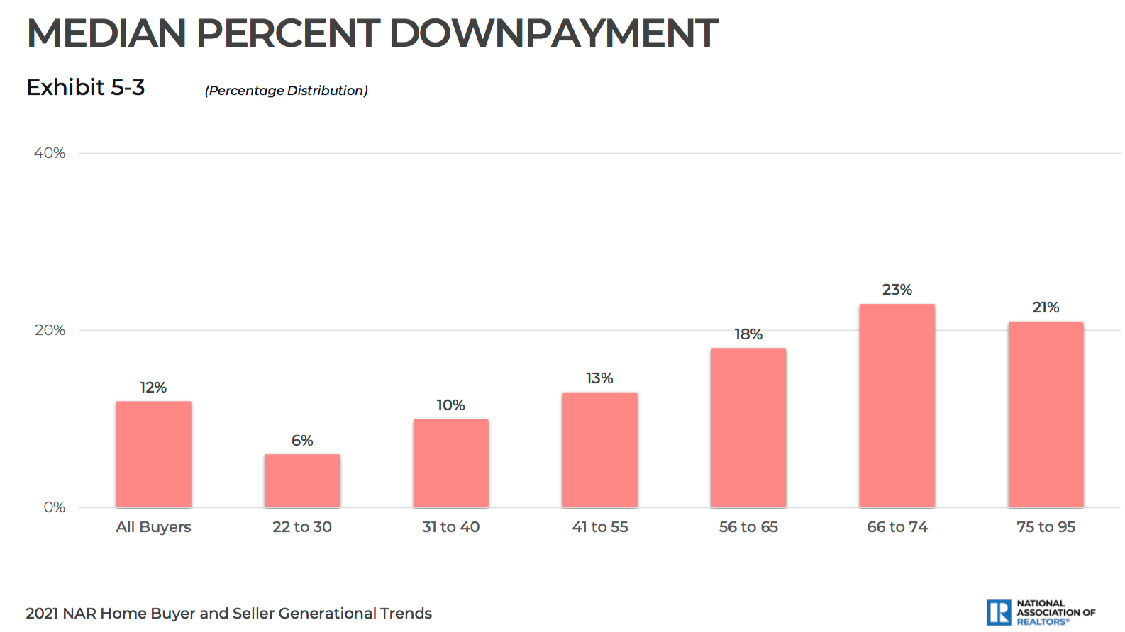 Median percent downpayment by age of buyers.