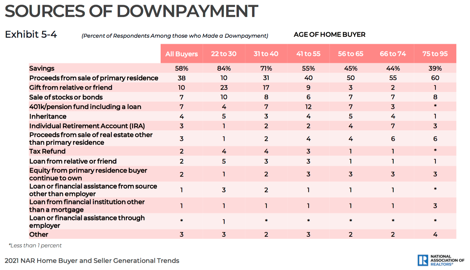 Sources of downpayment by buyer age.