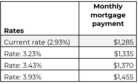 Typical monthly mortgage payments