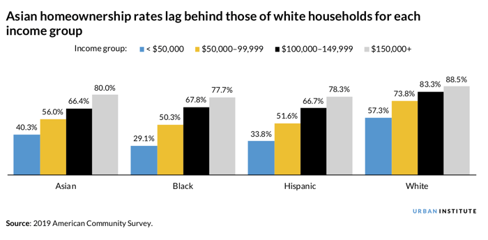 Chart of Asian American ownership rates