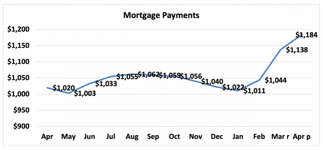 Chart of mortgage payments