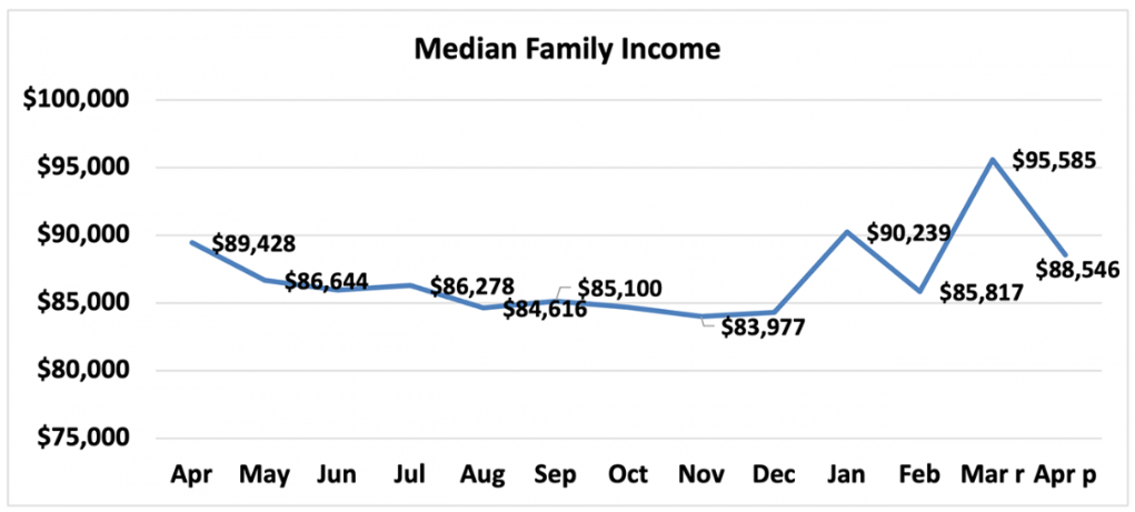 Chart of median family income