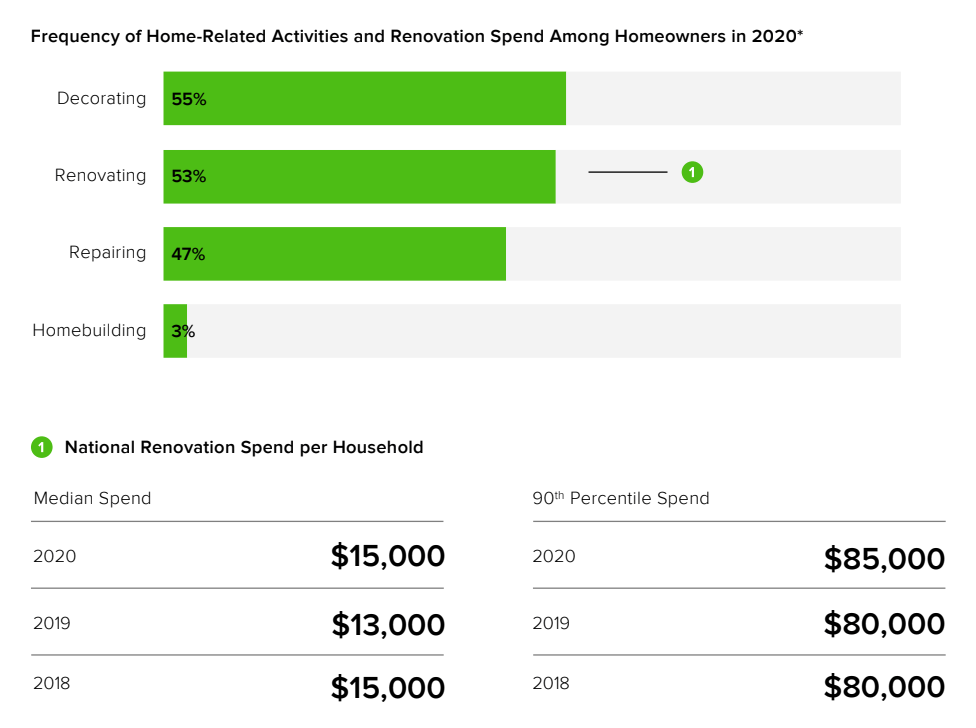 Frequency of renovations in 2020