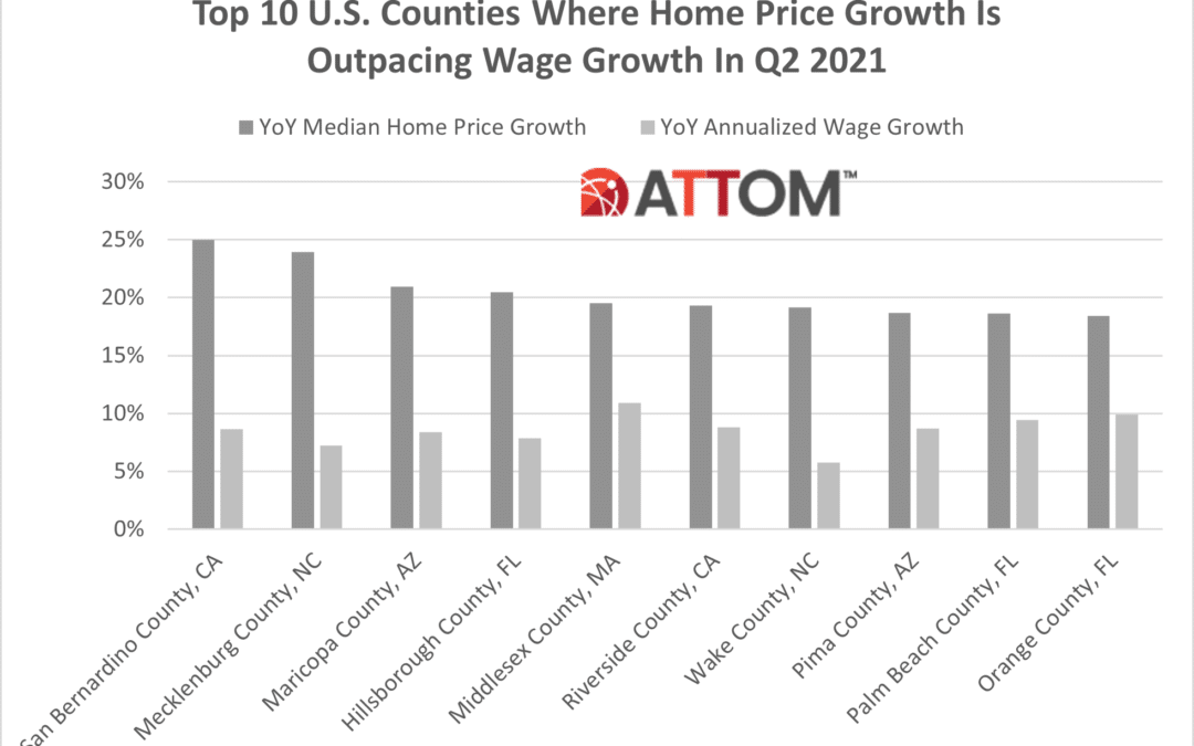 A bar chart comparing the growth in home prices vs. wage growth in various U.S. counties.