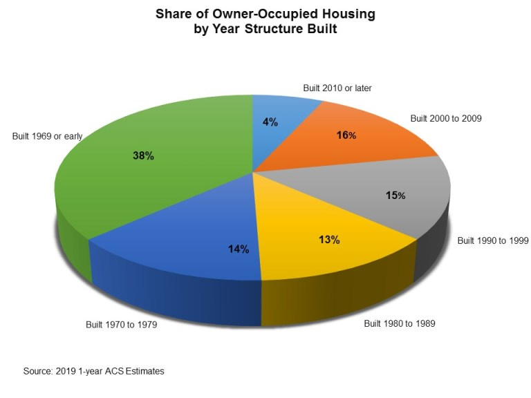A pie chart showing the share of owner-occupied housing by year the structures have been built