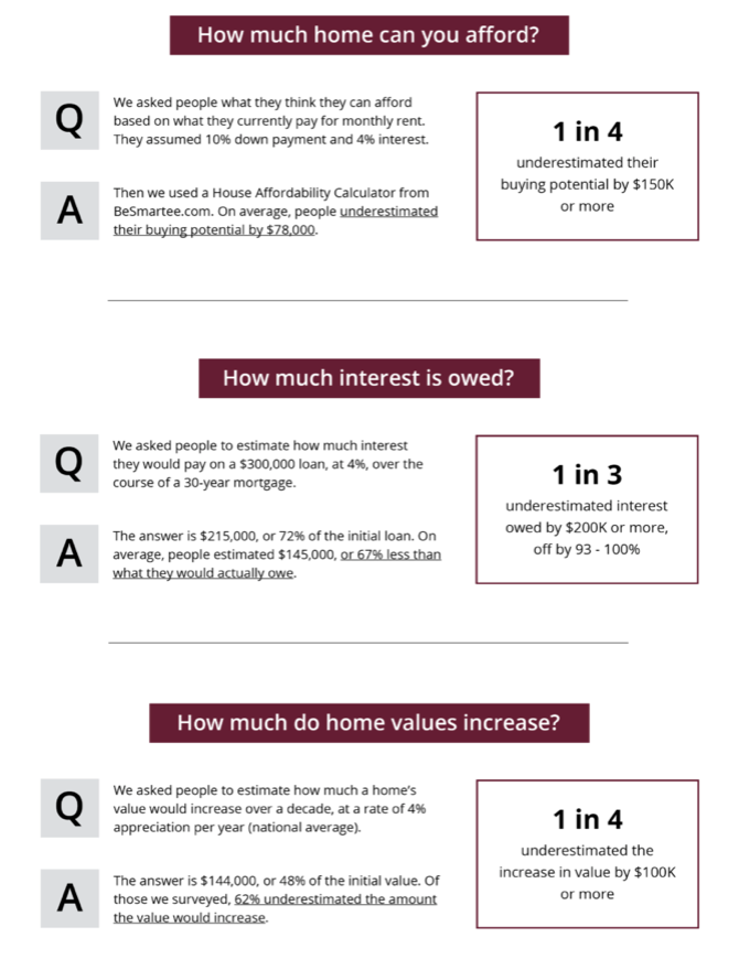 A visual of responses to a survey aimed at educating buyers on what they can afford and how owning a home will impact them.