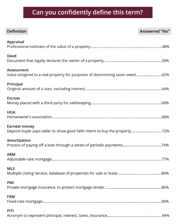 """A list of real estate terms buyers were asked whether they could define, with percentages showing the rate of """"No"""" responses"""
