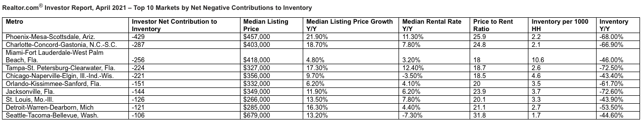 Markets with net negative contributions to inventory