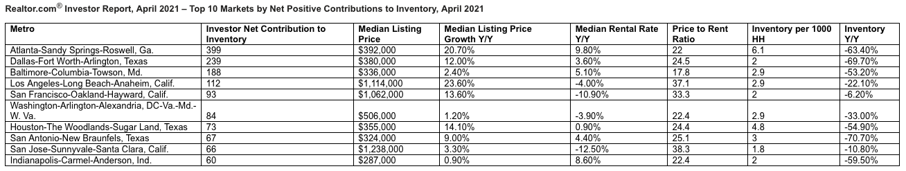 Markets with net positive contributions to inventory
