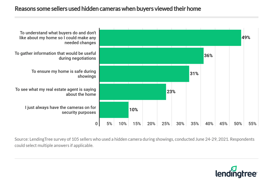 A bar chart showing the various reasons some sellers use spy cameras during home buyer visits.