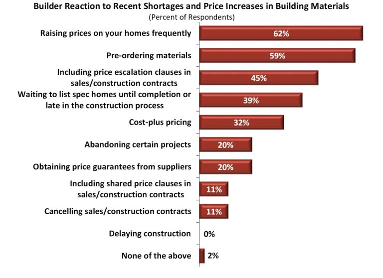 A bar chart graphing the various build reactions to shortages and price increases in building materials
