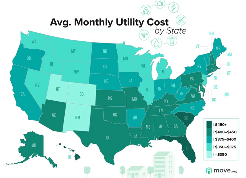 Utility costs in the U.S.