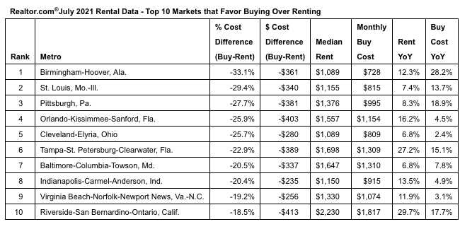 data on prices of starter homes