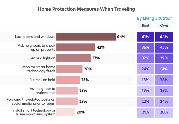 A chart showing home protection measures taken while traveling