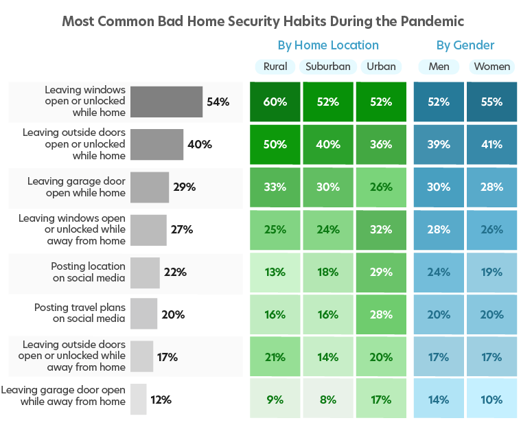 """A chart showing the various """"bad habits"""" of homeowners when it comes to home security."""