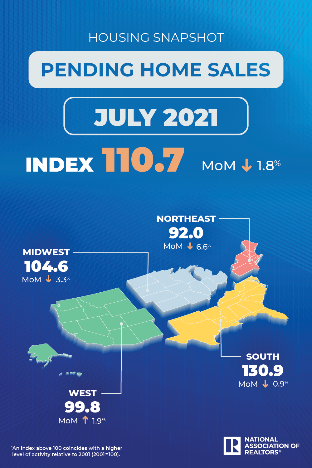 A graphic showing the pending home sales index as of July 2021