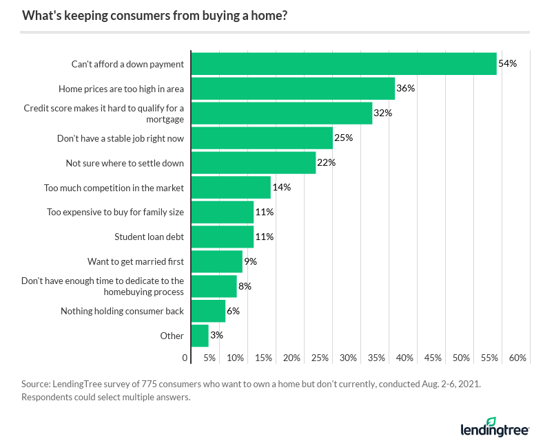 A bar chart showing the main hurdles keeping would-be homeowners from buying.