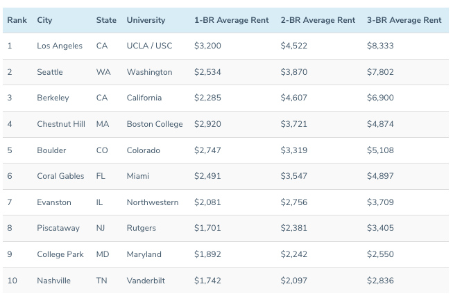 Priciest College Towns