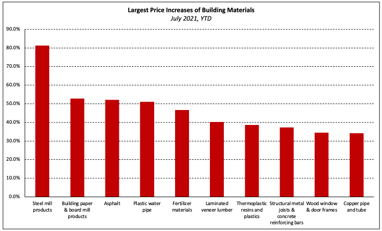 Chart, largest price increases of building materials