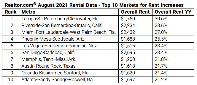A chart showing August 2021 rental data of the top to markets for rent increases