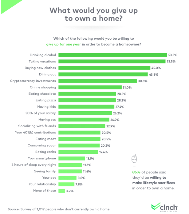 Chart, what people would give up to own a home
