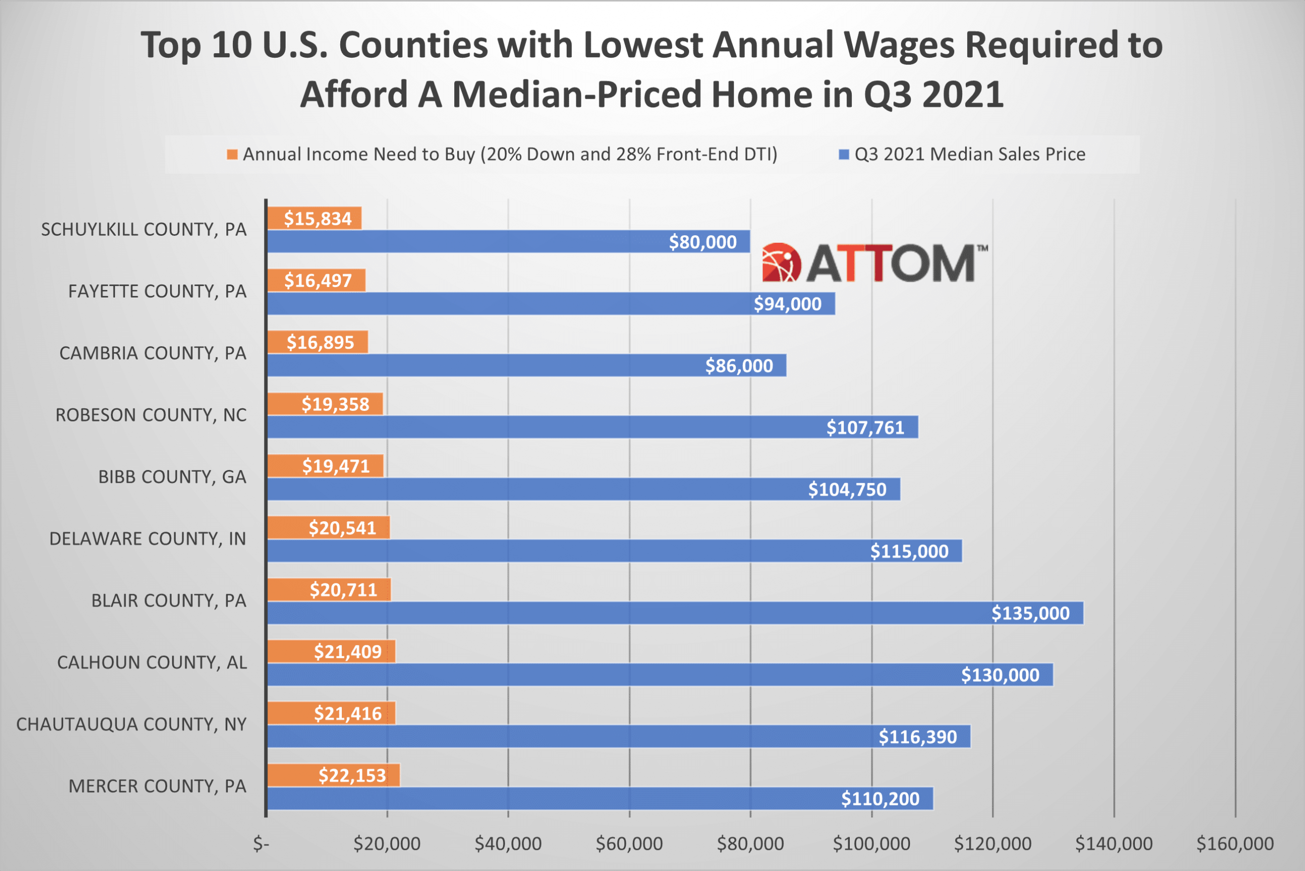 Bar chart showing the top 10 U.S. counties with the lowest annual wages to afford a median-priced home.
