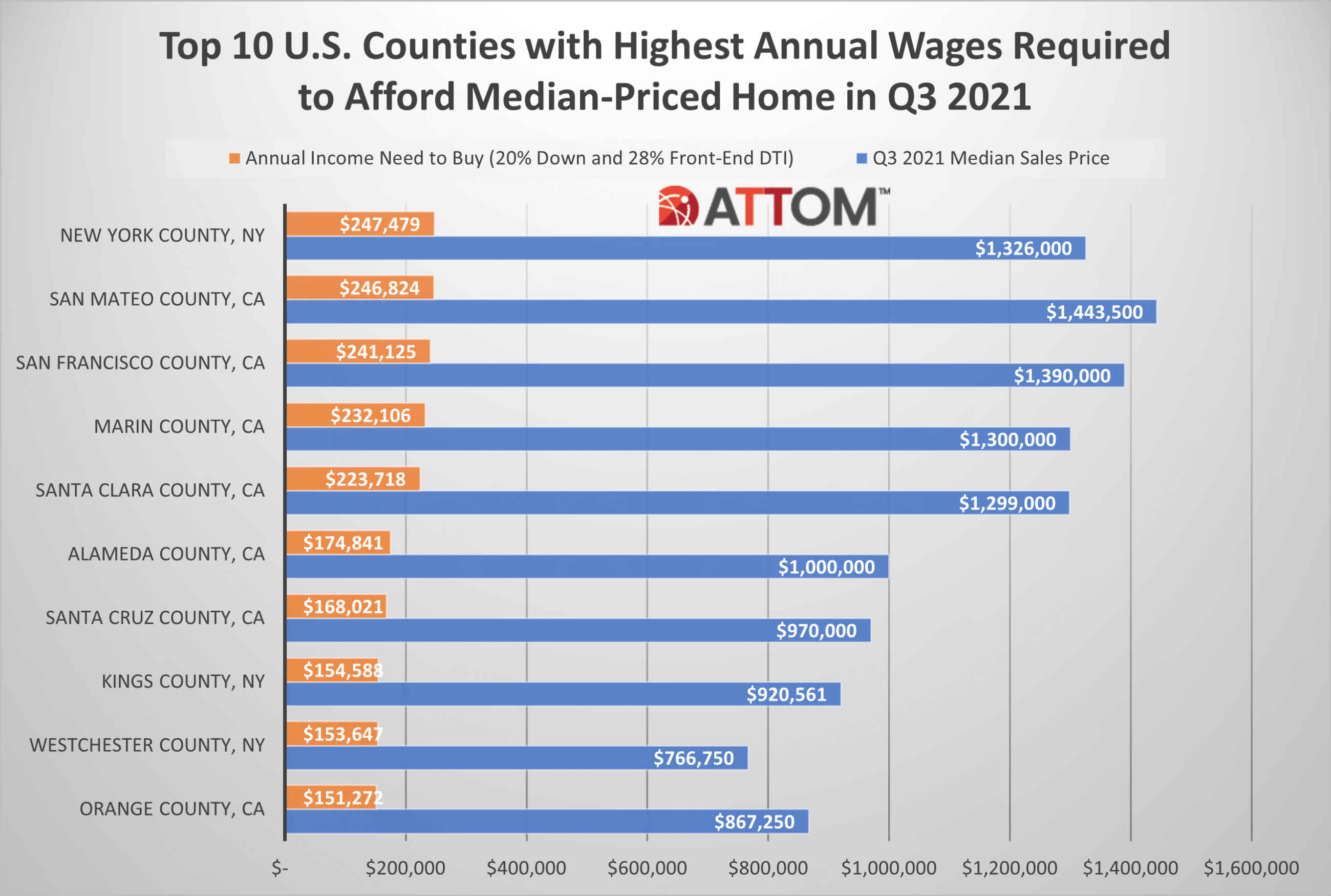Bar chart showing the top 10 U.S. counties with the highest annual wages needed to afford a median-priced home.