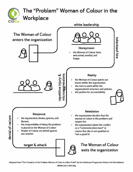 Infographic of the problems woman of color face in the workplace.
